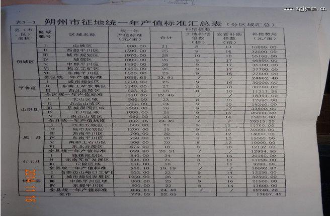 网曝:晋政令在平鲁成废纸 侵贪补偿款任性而为
